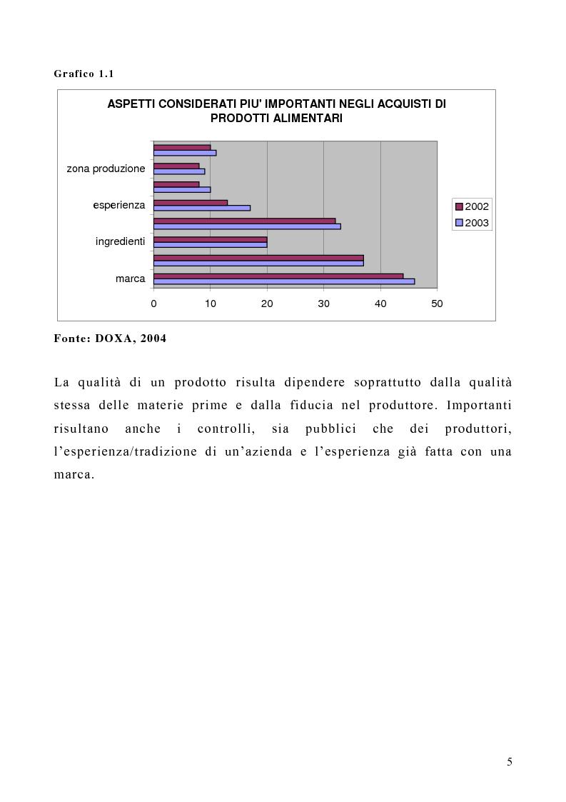 Anteprima della tesi: Il ruolo dei marchi collettivi nel settore agroalimentare: il caso della ''farfalla bianca'', Pagina 5