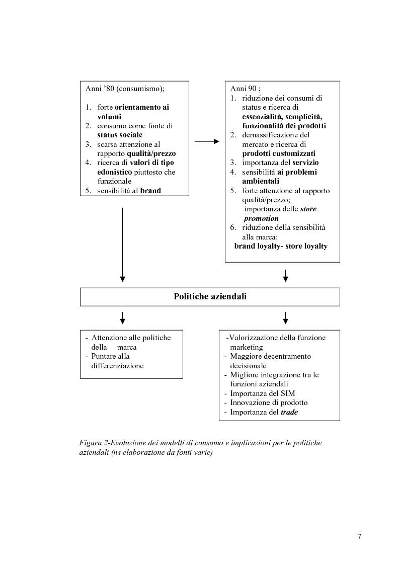 Anteprima della tesi: Evoluzione del ruolo della logistica nella distribuzione moderna, Pagina 14
