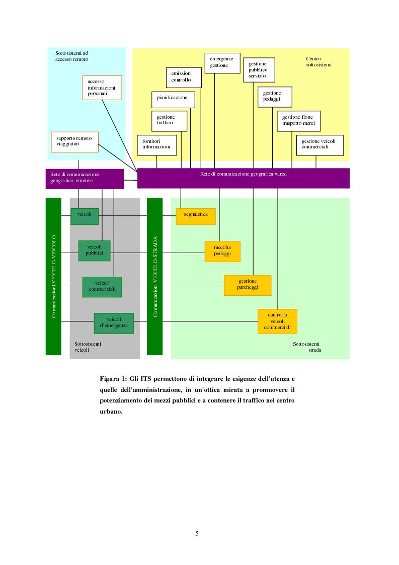 Anteprima della tesi: Sistemi di trasporto intelligenti: tecnologie trasmissive e servizi disponibili, Pagina 5