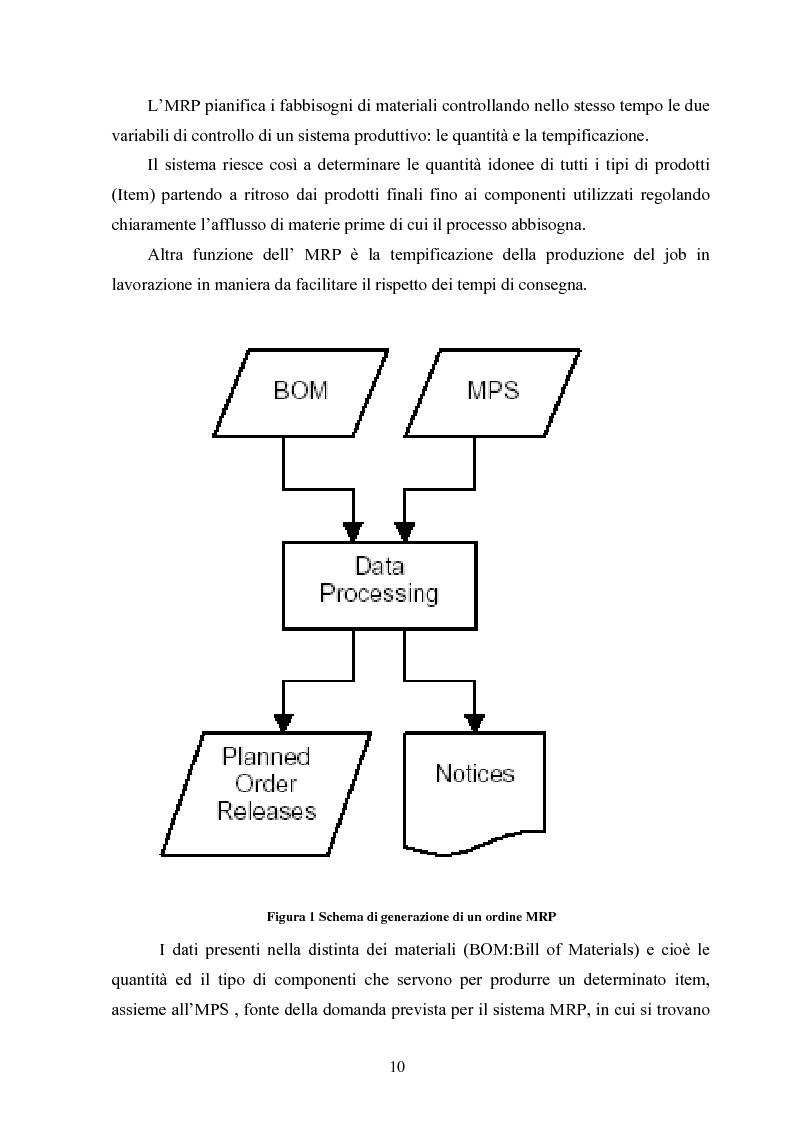 Anteprima della tesi: Strumenti gestionali innovativi: analisi del Value Stream Mapping, Pagina 6