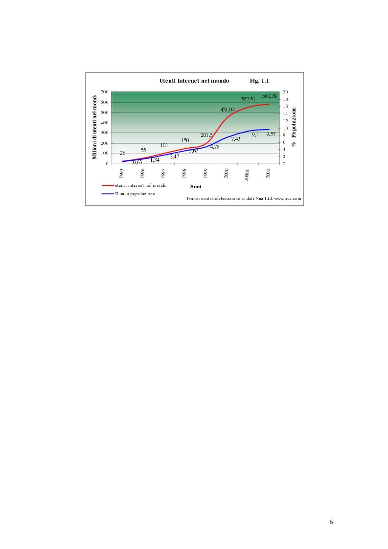 Anteprima della tesi: E-Banking : Linee strategiche ed evolutive del sistema bancario. Il caso delle banche di credito cooperativo, Pagina 11