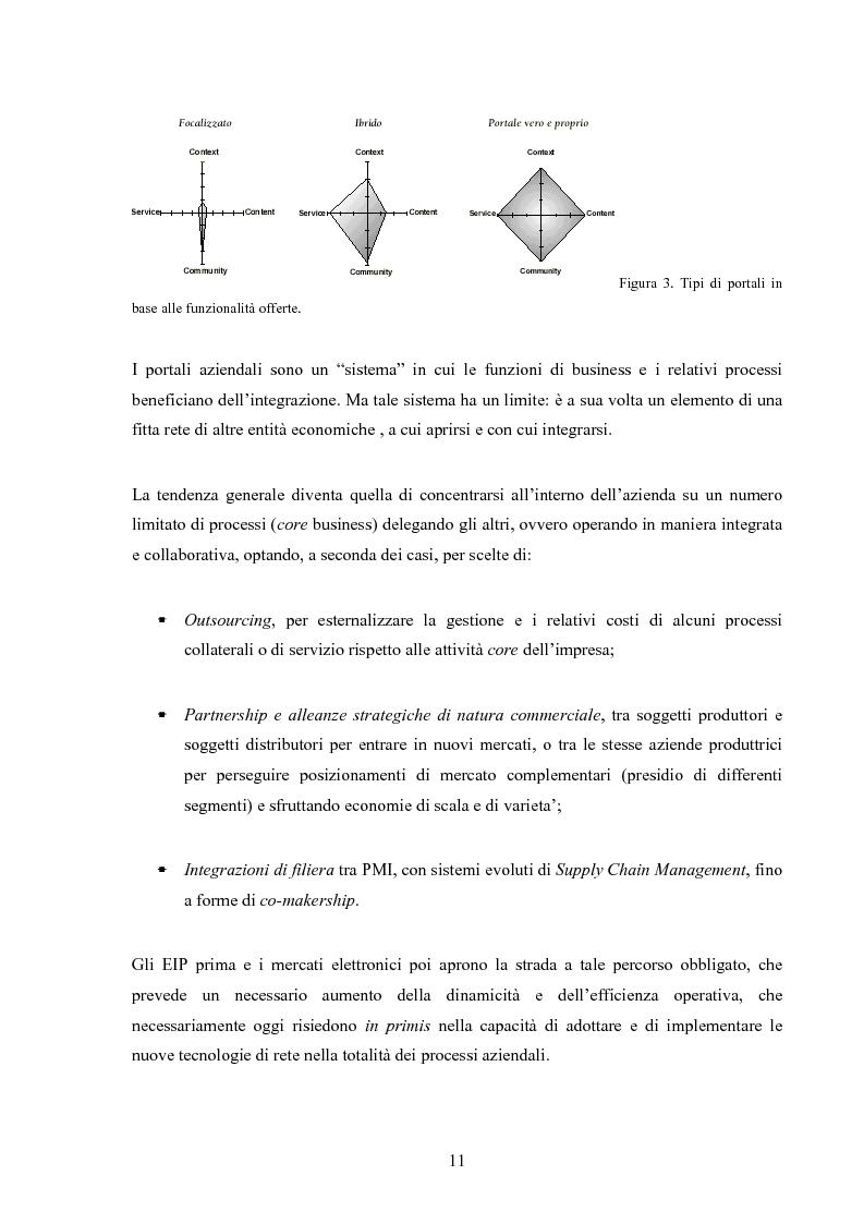 Anteprima della tesi: I mercati virtuali e il caso '' east2italy.com '', Pagina 10