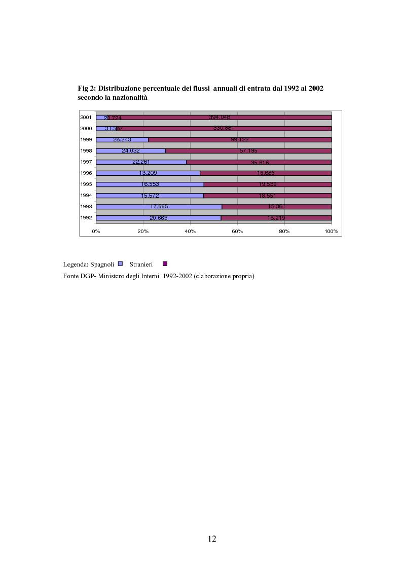 Anteprima della tesi: Osservazioni sul fenomeno dell'immigrazione in Spagna, con riferimento al periodo 1992-2002, Pagina 12