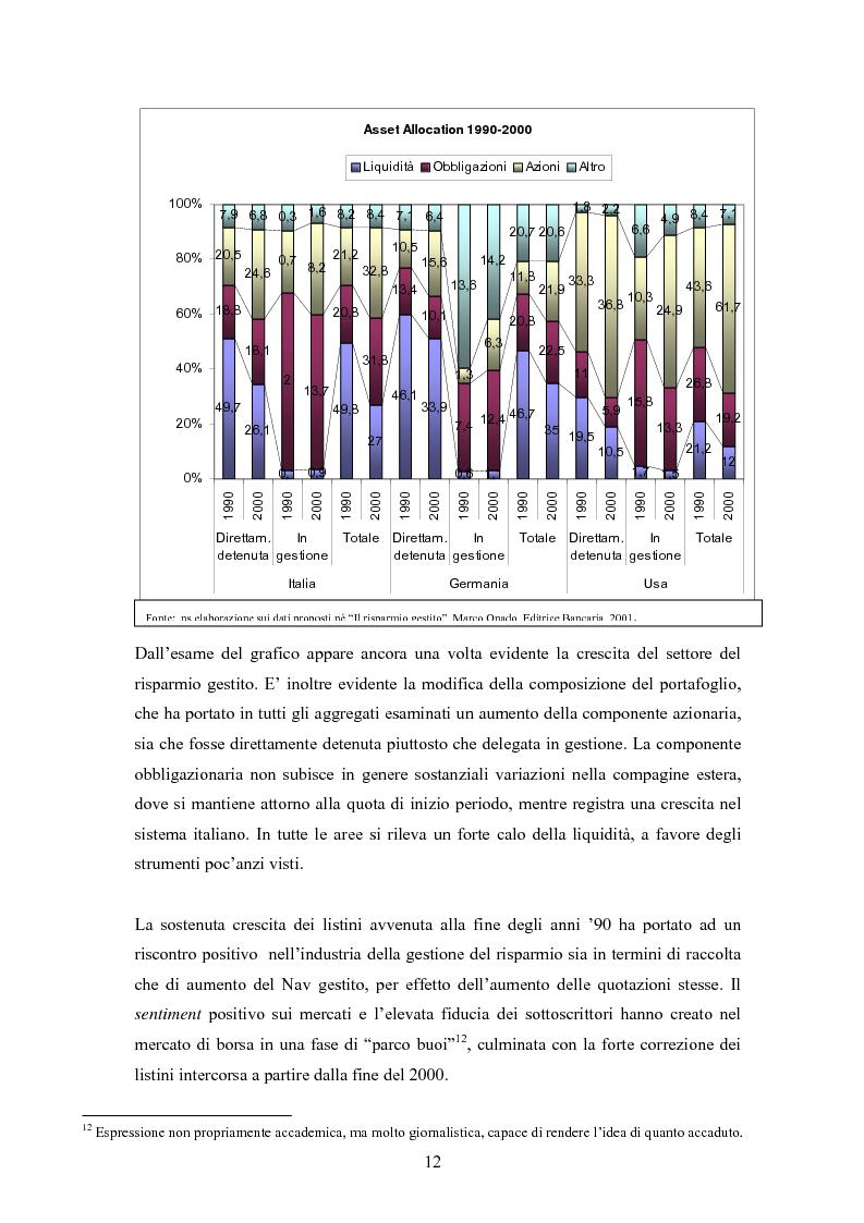 Anteprima della tesi: Efficienza e redditività delle Società di Gestione del Risparmio, Pagina 9