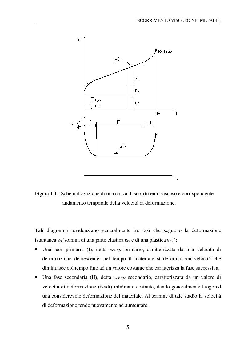 Anteprima della tesi: Scorrimento viscoso e danneggiamento in compositi a matrice metallica, Pagina 5