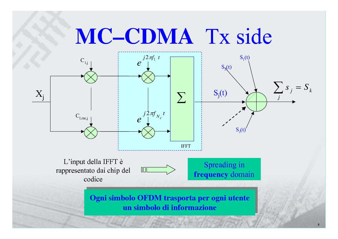 Anteprima della tesi: Sistemi Multiportante CDMA per Wireless Lan, Pagina 5