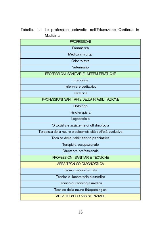 Anteprima della tesi: Dall'aggiornamento obbligatorio ad un modello di Sviluppo Professionale Continuo in medicina. L'esperienza del Knowledge Centre dell'ospedale di Udine, Pagina 9