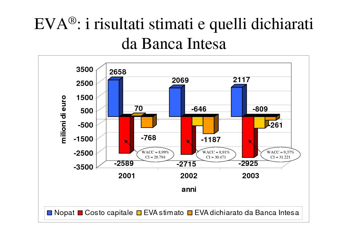 Anteprima della tesi: La creazione del valore nelle banche: il caso Banca Intesa, Pagina 12
