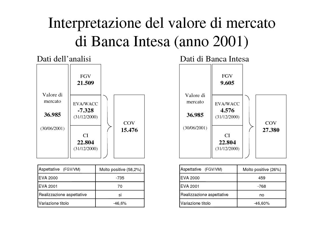 Anteprima della tesi: La creazione del valore nelle banche: il caso Banca Intesa, Pagina 13
