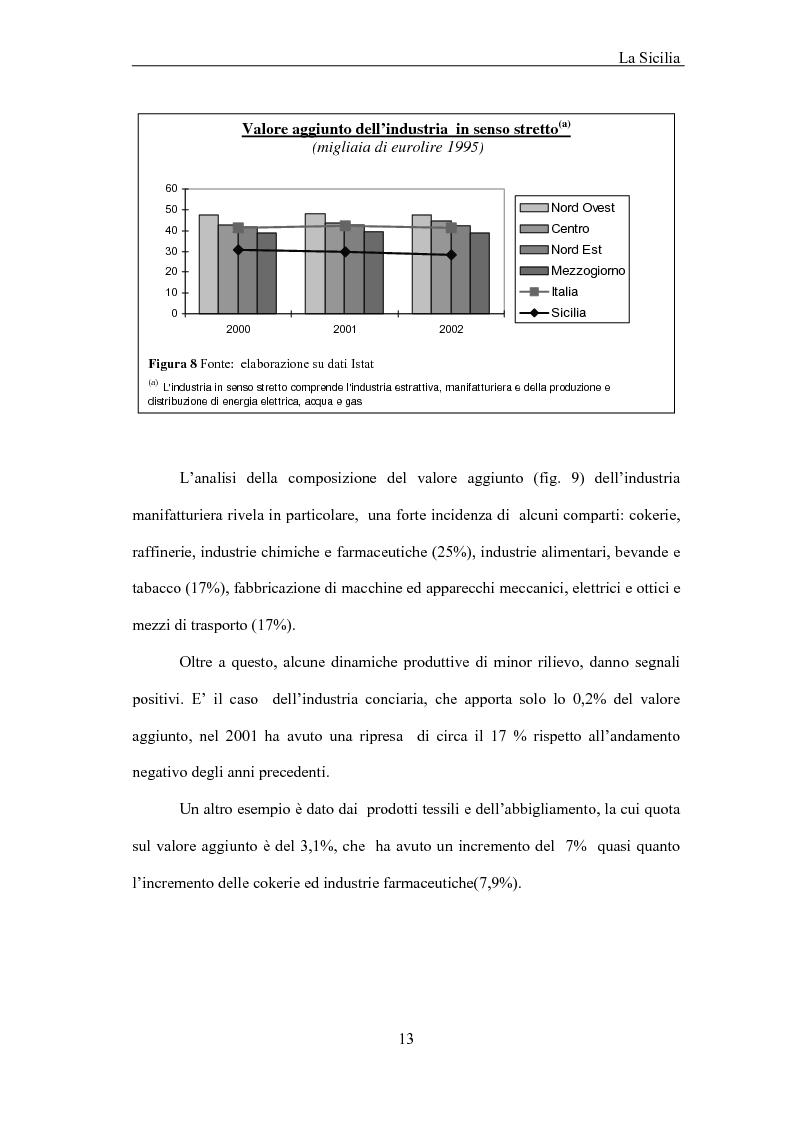 Anteprima della tesi: La Sicilia e le economie mediterranee - Prospettive in relazione al partenariato euromediterraneo, Pagina 13