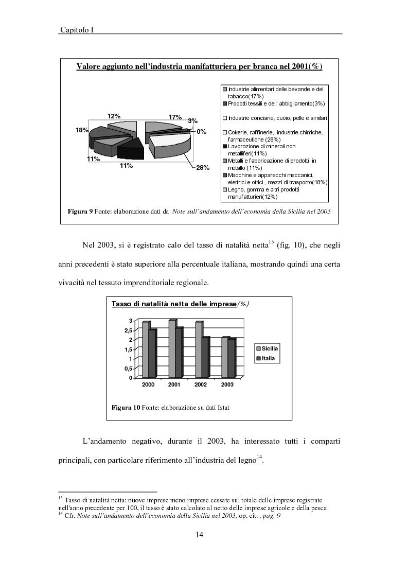 Anteprima della tesi: La Sicilia e le economie mediterranee - Prospettive in relazione al partenariato euromediterraneo, Pagina 14