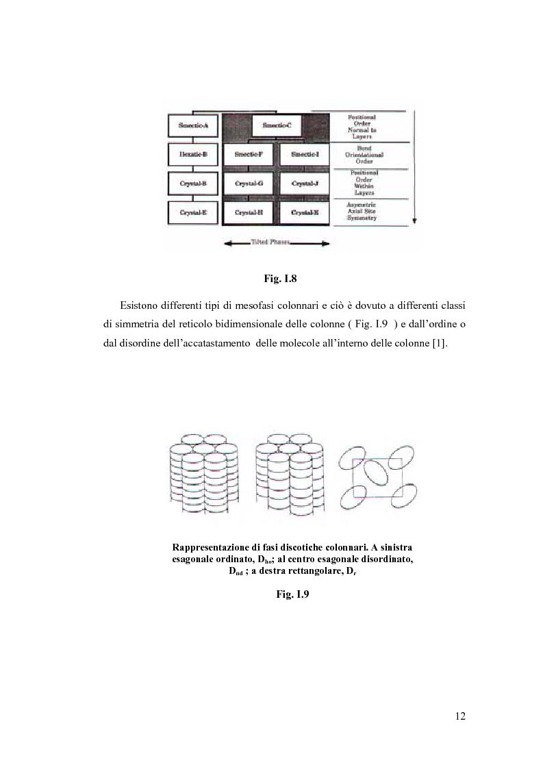 Anteprima della tesi: Sintesi e Caratterizzazione Mediante Diffrattometria a Raggi X su Polveri Cristalline a Temperatura Variabile di Nuovi Materiali Liquido-Cristallini, Pagina 7