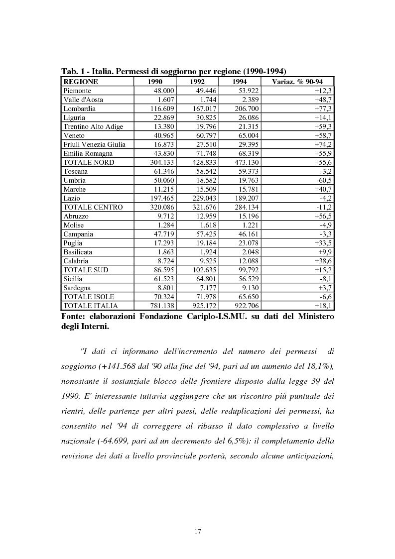 Anteprima della tesi: Immigrazione extracomunitaria e lavoro in Veneto: il caso del comune di Oderzo, Pagina 13