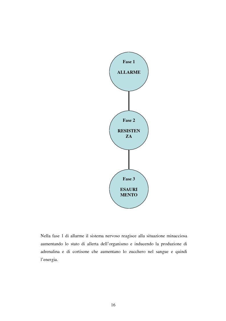 Anteprima della tesi: Mal di scuola: la sindrome del burn out negli insegnanti di scuola media, Pagina 11