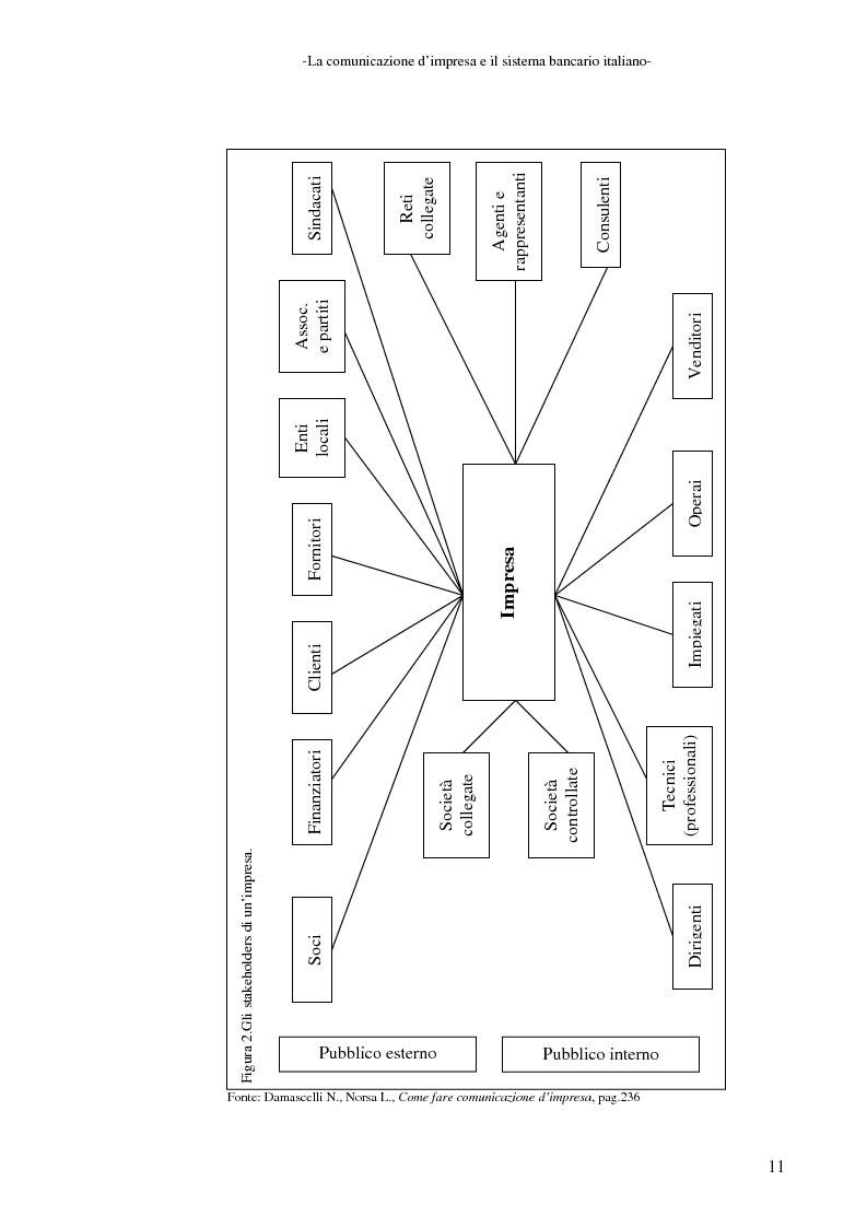 Anteprima della tesi: La banca e la comunicazione pubblicitaria. Caso aziendale: Monte dei Paschi di Siena S.p.a., Pagina 7