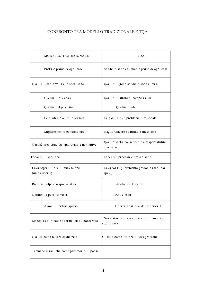Anteprima della tesi: Gestione della Qualità in ambito scolastico, Pagina 11