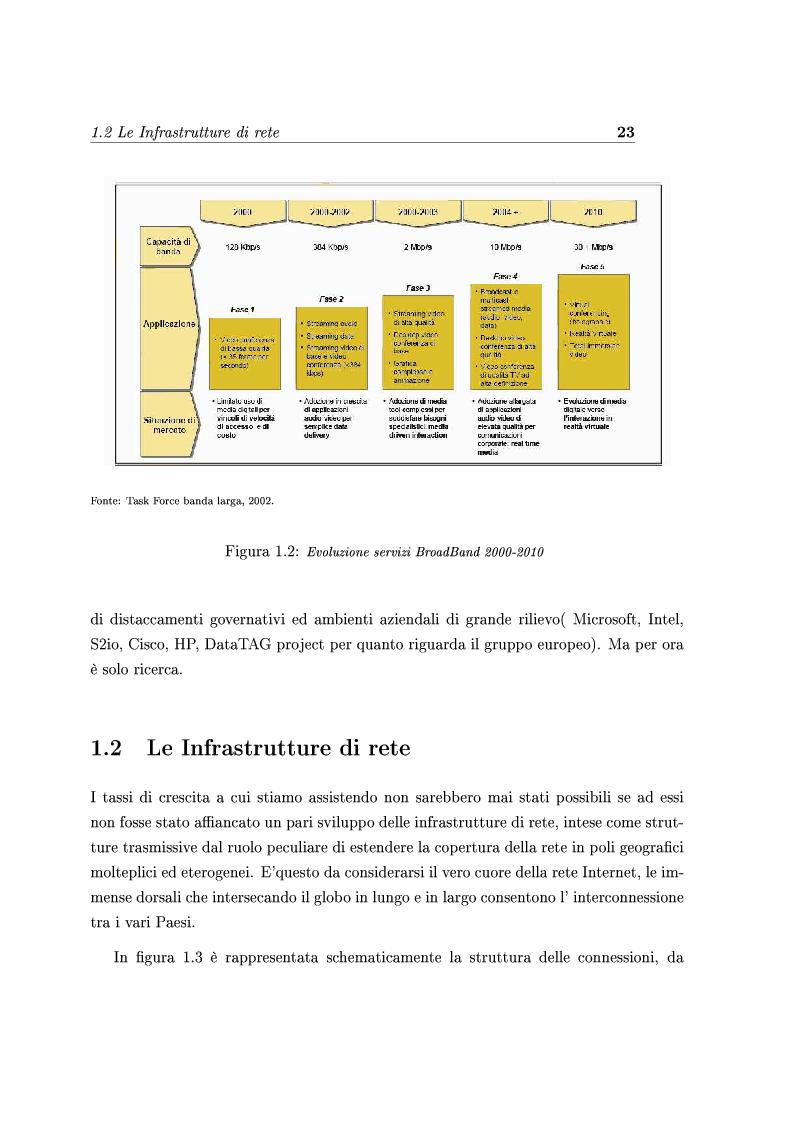 Anteprima della tesi: Le Strategie competitive degli ISP nel BroadBand nella fase di consolidamento del mercato. Un'analisi di scenario, Pagina 12