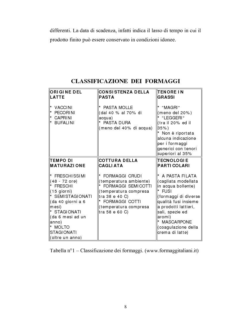 Anteprima della tesi: Studio per il miglioramento del caciocavallo di Vastogirardi, Pagina 6