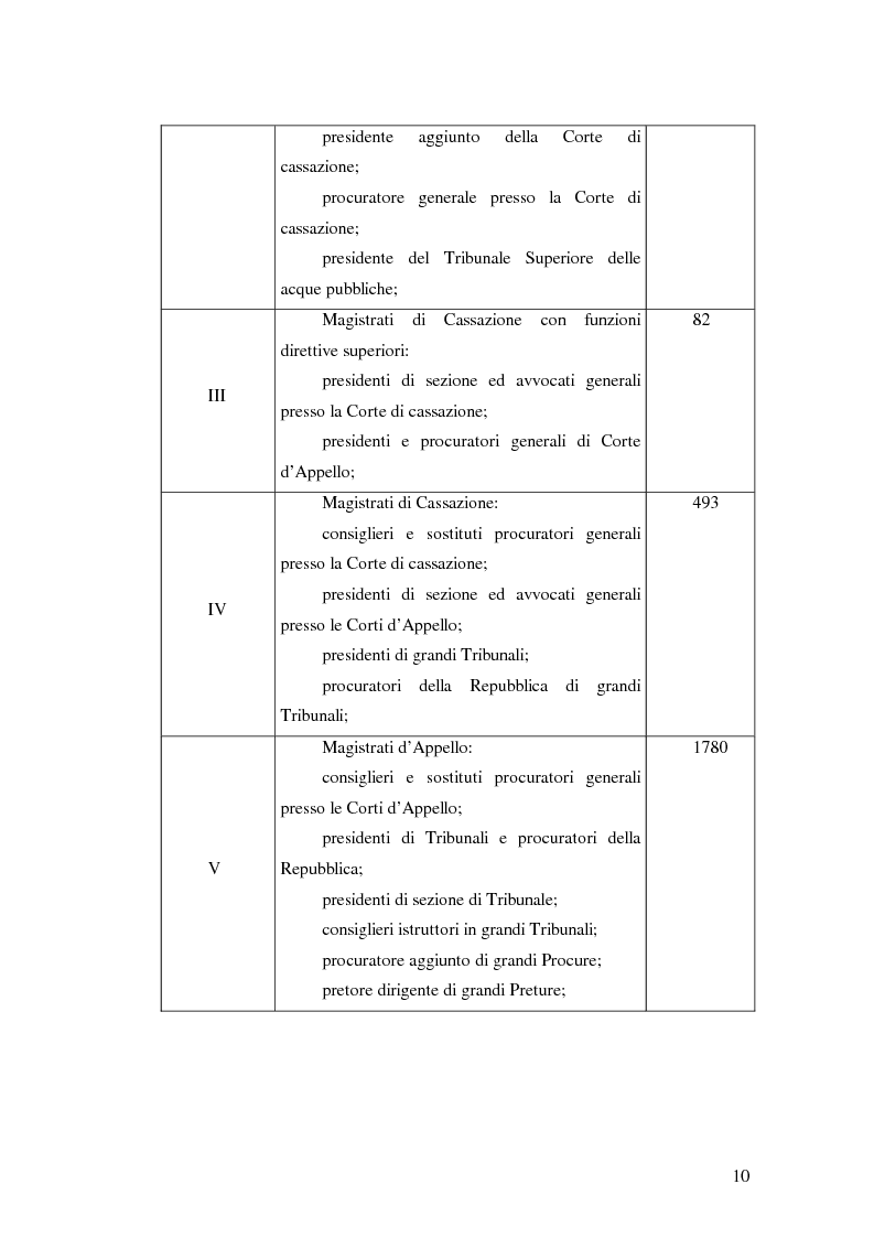 Anteprima della tesi: La valutazione della professionalità del magistrato, Pagina 10