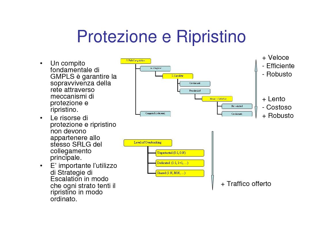 Anteprima della tesi: Utilizzo delle tecniche GMPLS per il trasporto di IP su DWDM, Pagina 9