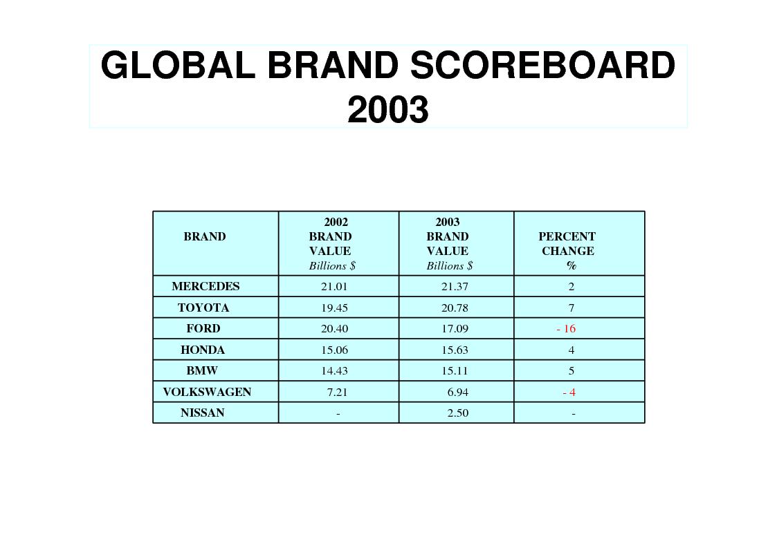 Anteprima della tesi: Le strategie di brand equity nel settore automobilistico, Pagina 13