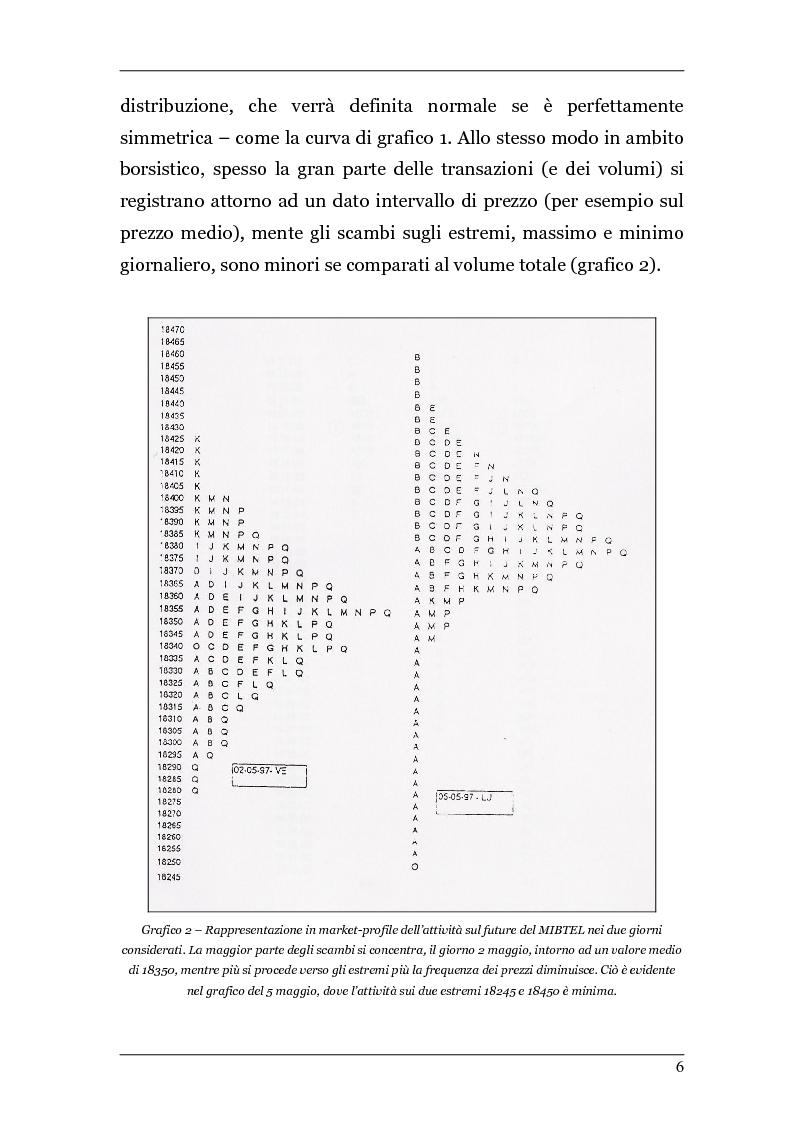 Anteprima della tesi: Day Trading con il Market Profile, Pagina 3