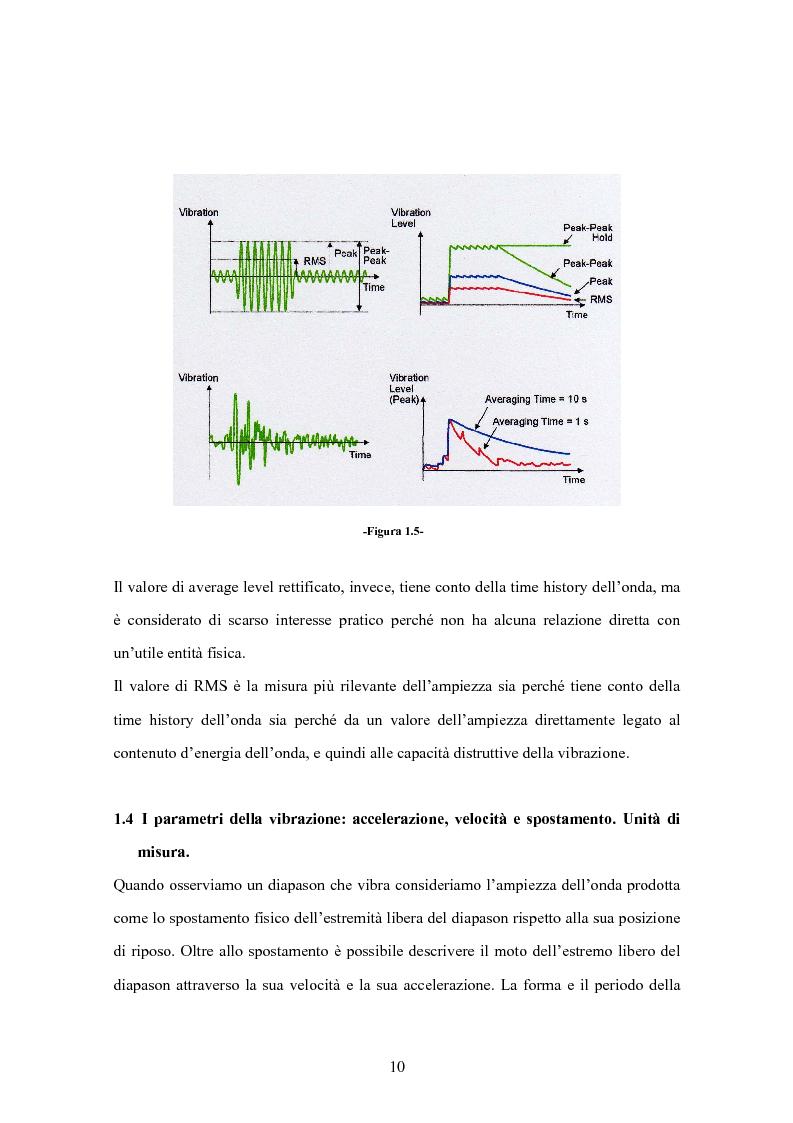 Anteprima della tesi: L'Intensità Strutturale per l'Analisi Dinamica di Pannelli, Pagina 7