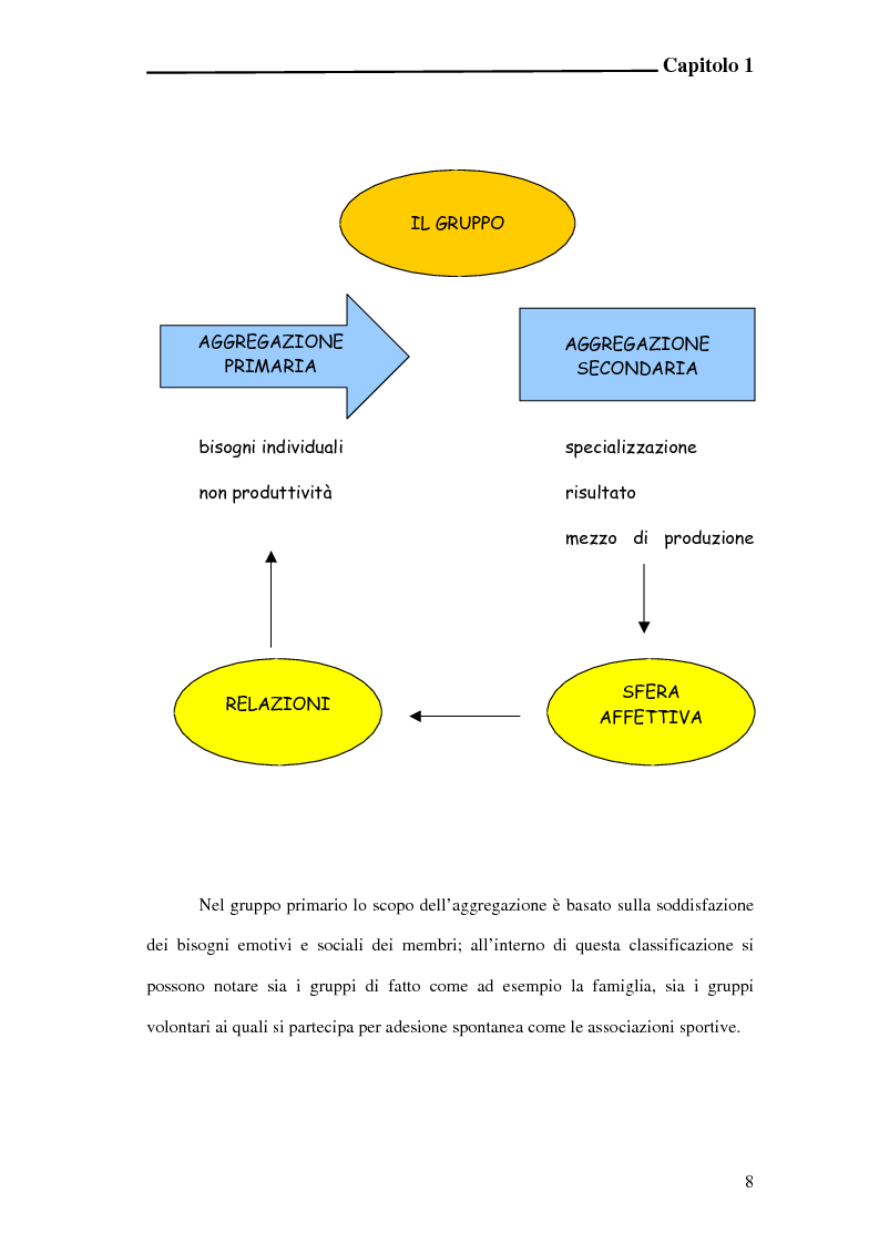 Anteprima della tesi: L'incidenza delle dinamiche di gruppo nei fattori determinanti la prestazione sportiva, Pagina 6