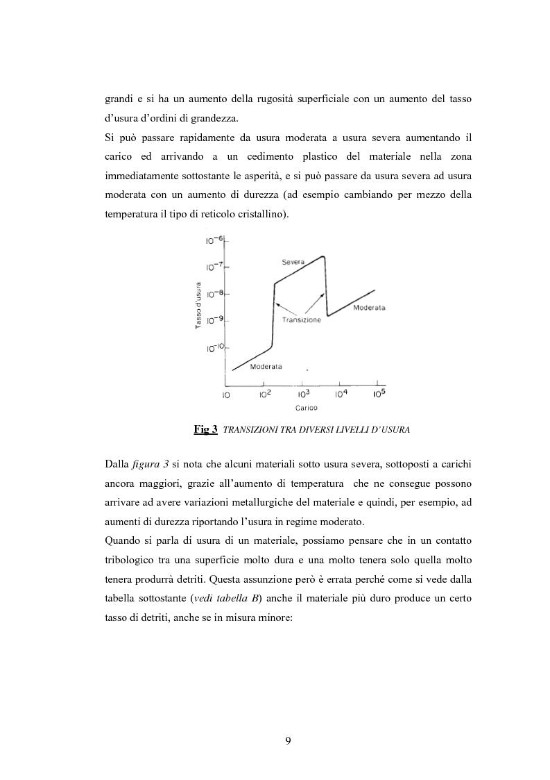 Anteprima della tesi: Problematiche nella caratterizzazione tribologica delle superfici funzionanti di contatto in una sospensione motociclistica, Pagina 8