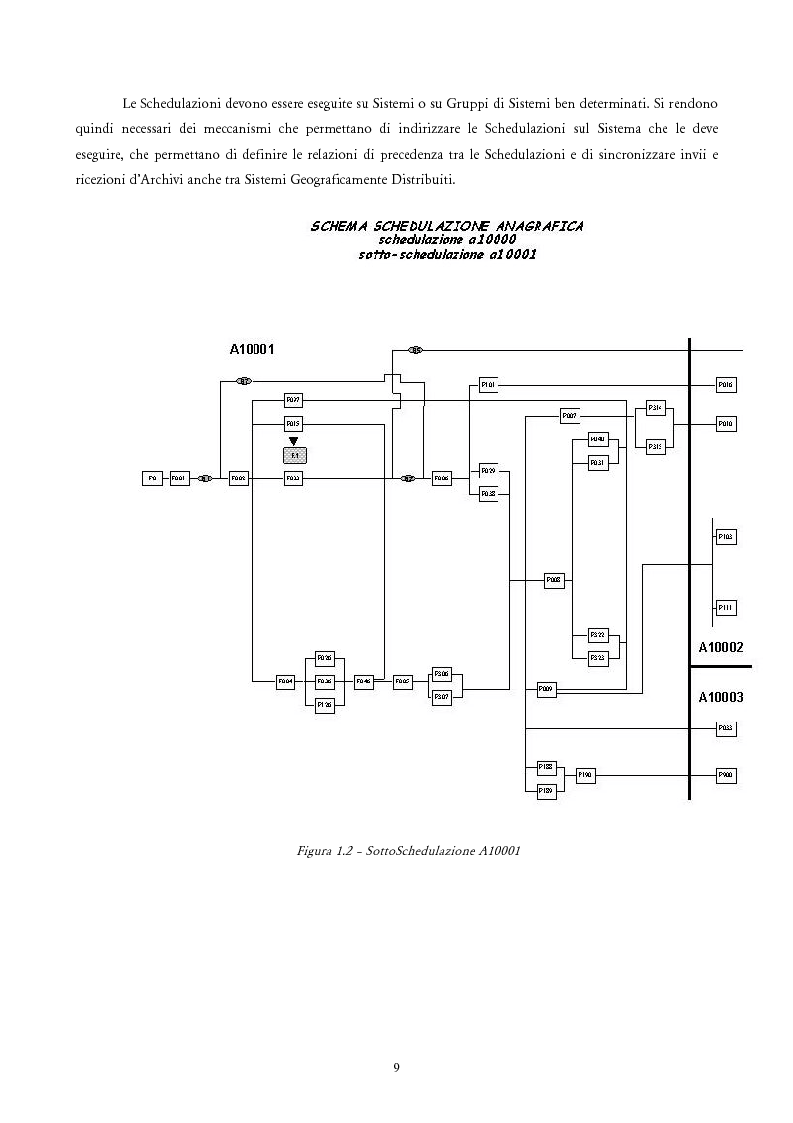 Anteprima della tesi: Analisi e Progetto di un Ambiente Integrato per la Schedulazione di Elaborazioni Orientato alla gestione dei Sistemi Informativi di una Azienda Commerciale, Pagina 7