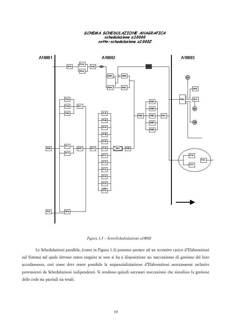 Anteprima della tesi: Analisi e Progetto di un Ambiente Integrato per la Schedulazione di Elaborazioni Orientato alla gestione dei Sistemi Informativi di una Azienda Commerciale, Pagina 8