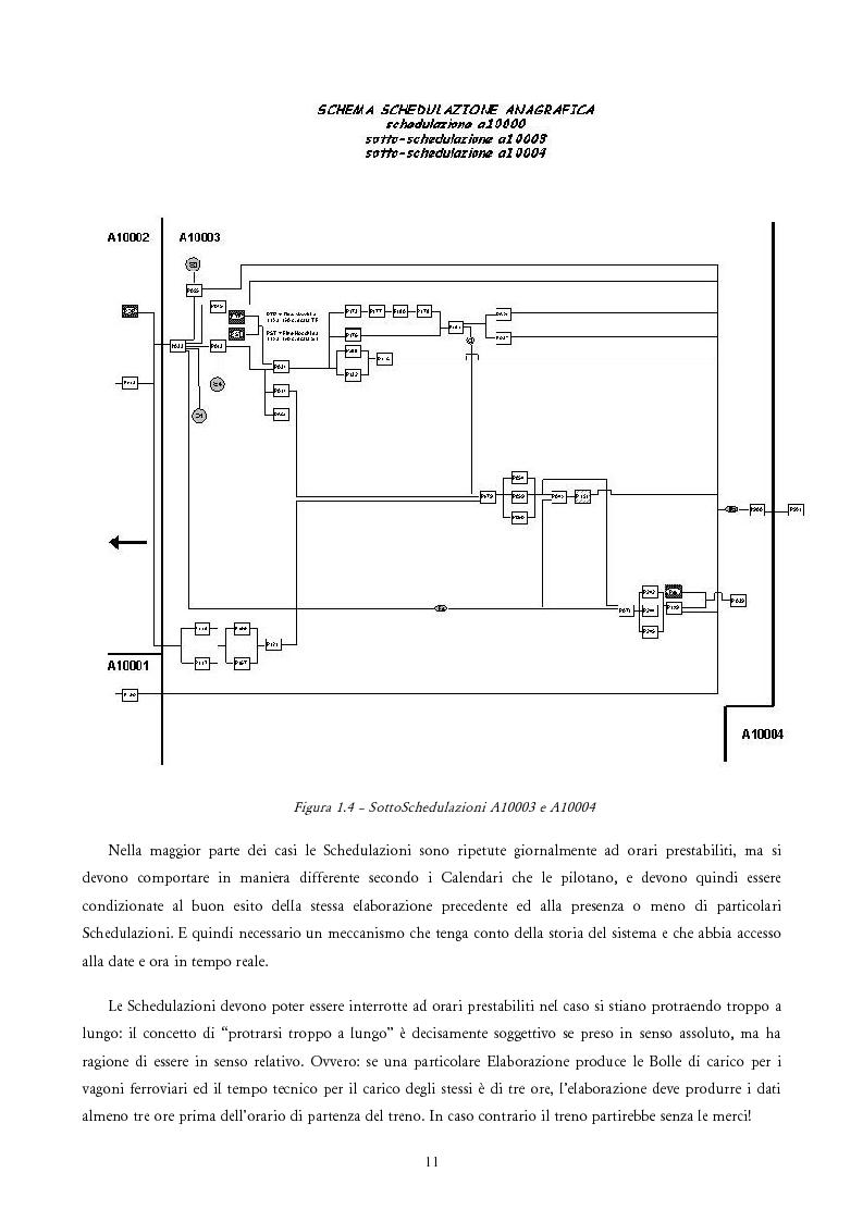 Anteprima della tesi: Analisi e Progetto di un Ambiente Integrato per la Schedulazione di Elaborazioni Orientato alla gestione dei Sistemi Informativi di una Azienda Commerciale, Pagina 9