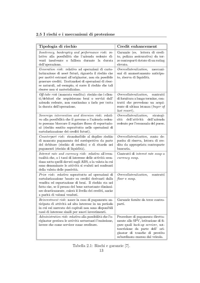 Anteprima della tesi: La cartolarizzazione del rischio di credito: il caso dei CDO, Pagina 13