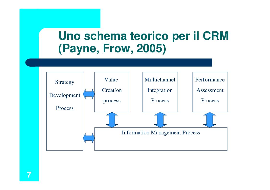 Anteprima della tesi: Il Customer Relationship Management nel B2B, Pagina 7
