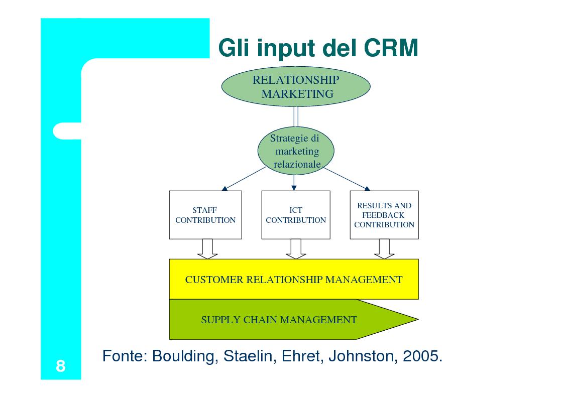 Anteprima della tesi: Il Customer Relationship Management nel B2B, Pagina 8