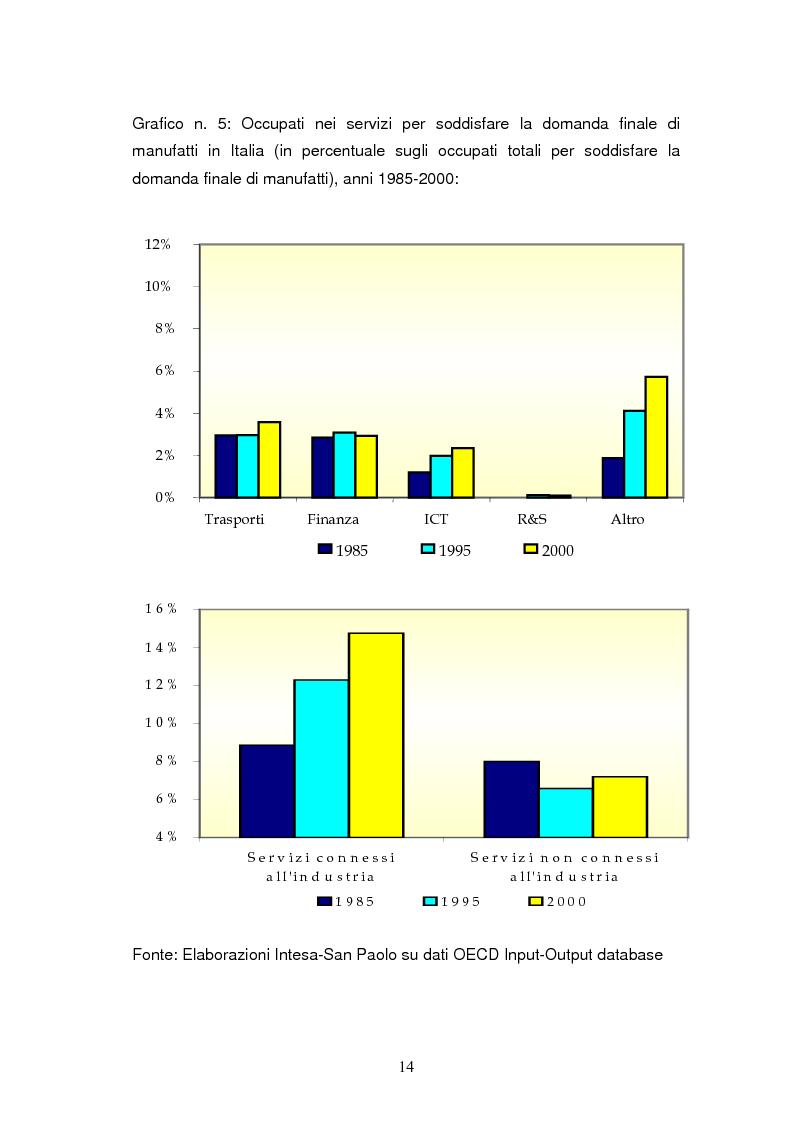 Anteprima della tesi: Le dinamiche di terziarizzazione dell'economia: un'indagine comparata sulla Regione Umbria, Pagina 12