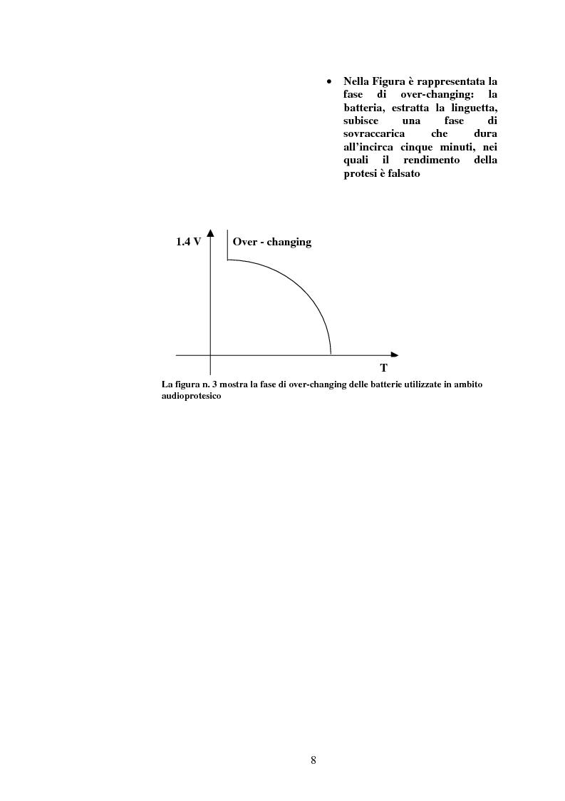 Anteprima della tesi: Protesi digitali e sistemi di riduzione del rumore ambientale, Pagina 5
