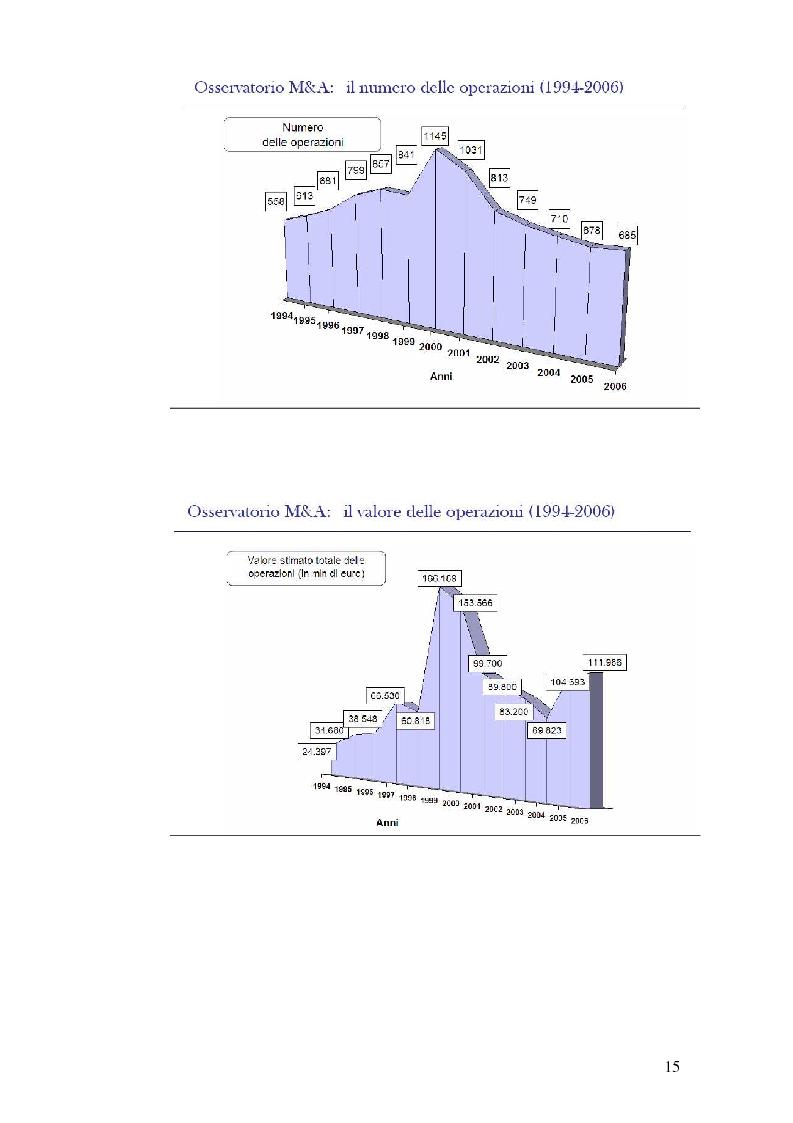 Anteprima della tesi: I nuovi approcci valutativi nelle operazioni di Merger and acquistion. La fusione di I.Net S.p.A. in BT Italia S.p.A., Pagina 12