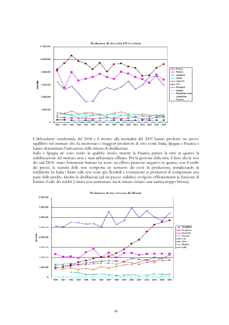 Anteprima della tesi: L'economia del settore vitivinicolo in Europa ed in Italia - Illustrazione dei percorsi economici per una riforma del settore, Pagina 5