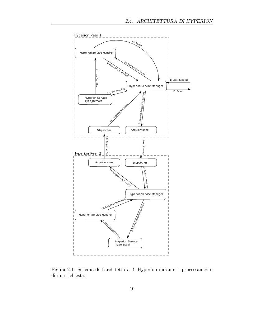 Anteprima della tesi: Aggiornamento dei dati in una rete peer-to-peer di database: il progetto Hyperion, Pagina 6
