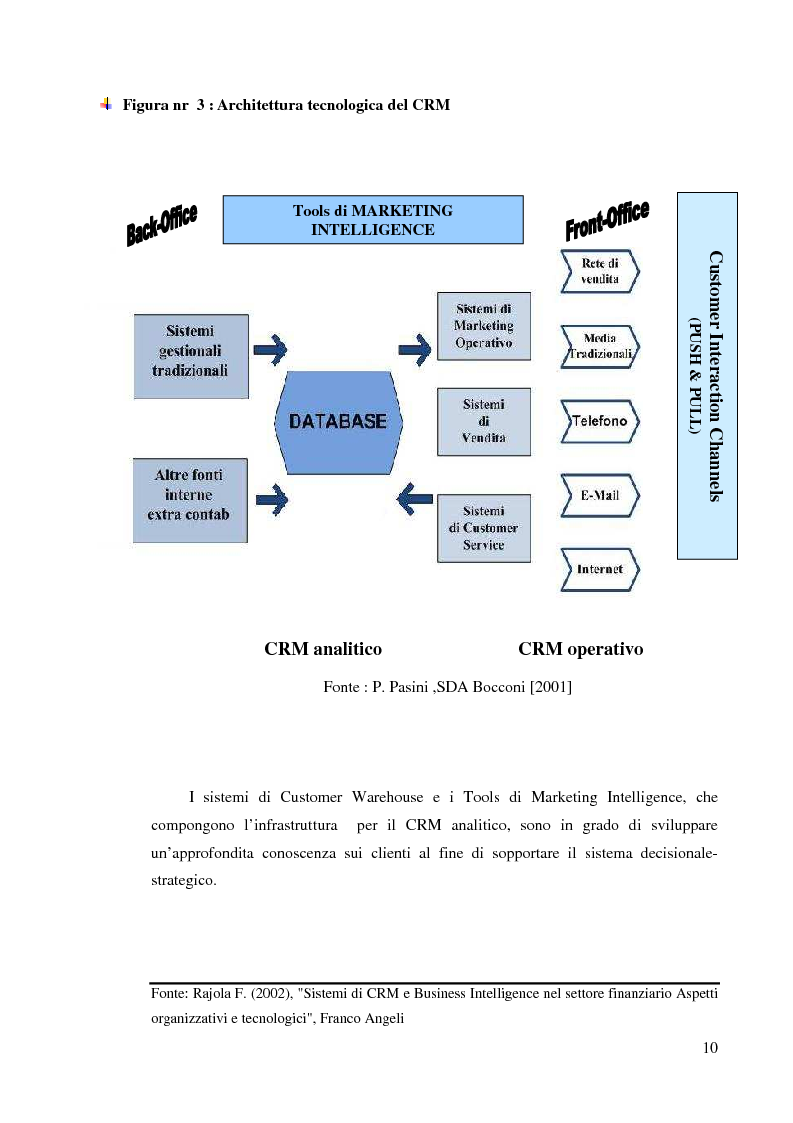 Anteprima della tesi: Customer Relationship Management - L'applicazione di un sistema CRM in un'azienda informatica, Pagina 7