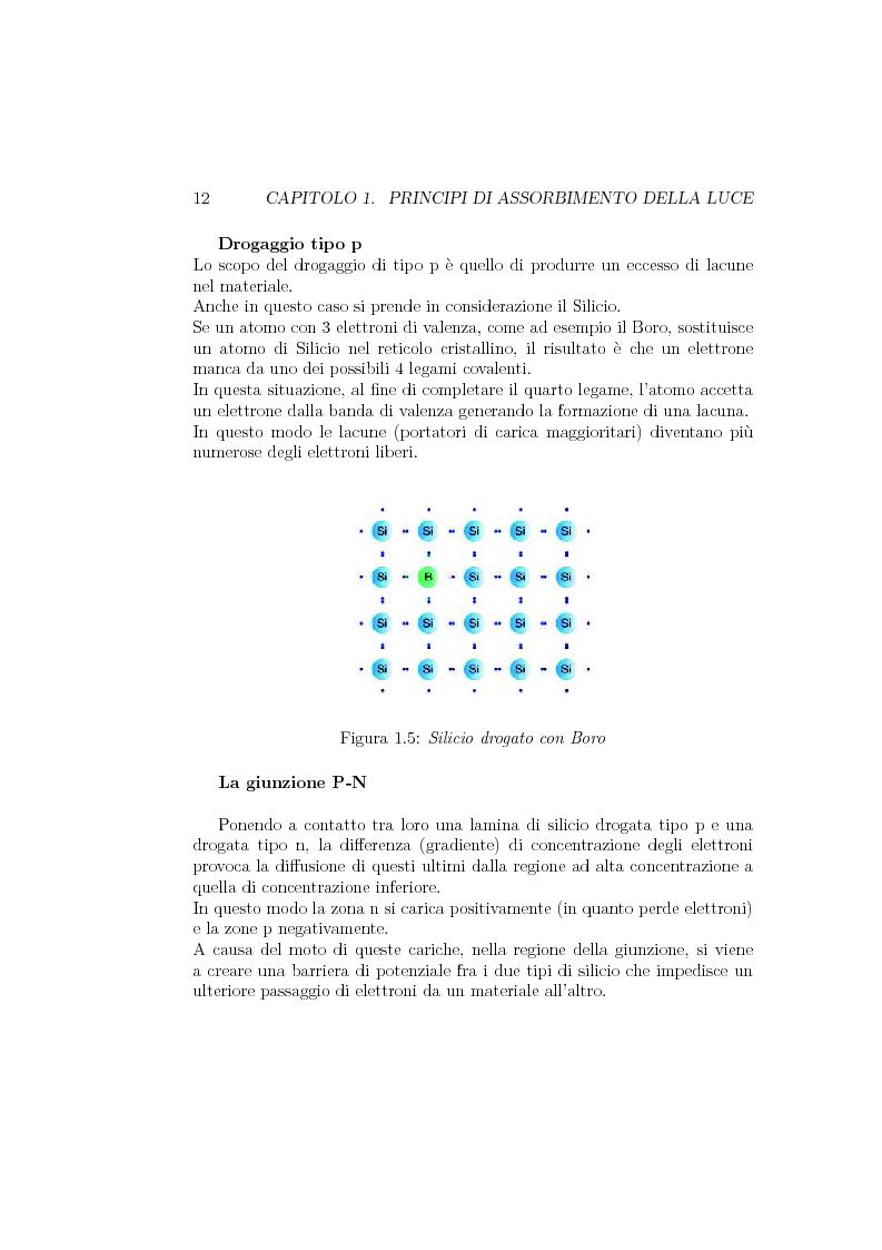 Anteprima della tesi: Progetto e realizzazione di un setup di misura basato su preamplificatore di carica per fotorivelatori in silicio Sipm, Pagina 11