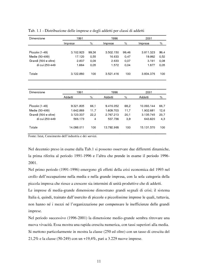 Anteprima della tesi: Le medie imprese commerciali, un'analisi di due macroaree: Nord Est e Sud Italia, Pagina 11