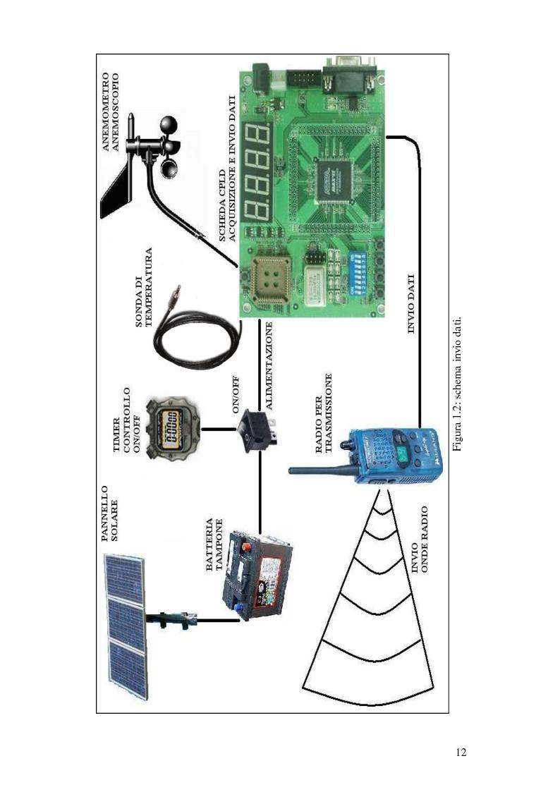 Anteprima della tesi: Progettazione di una stazione anemometrica: aspetti software, Pagina 8
