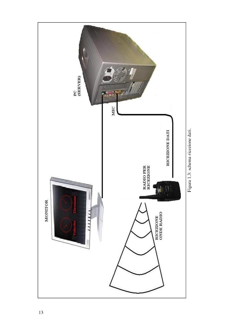 Anteprima della tesi: Progettazione di una stazione anemometrica: aspetti software, Pagina 9