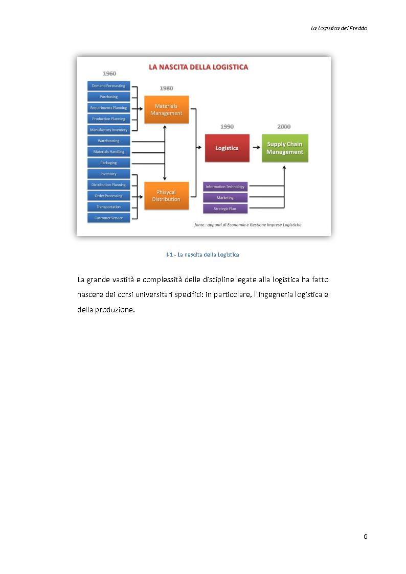 Anteprima della tesi: La logistica del freddo - Cold chain management, Pagina 5