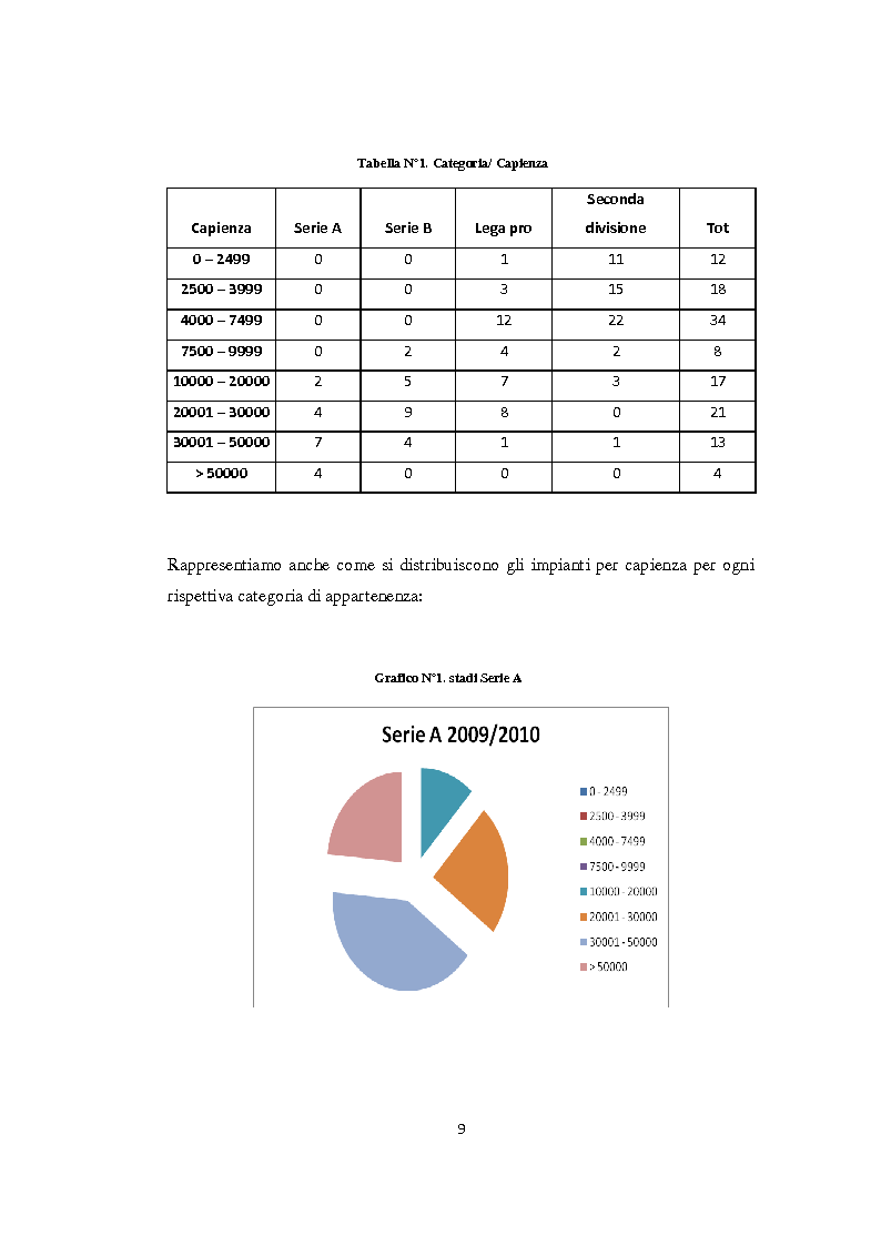 Anteprima della tesi: Realizzazione e gestione degli stadi di calcio: situazione attuale e scenari futuri, Pagina 6