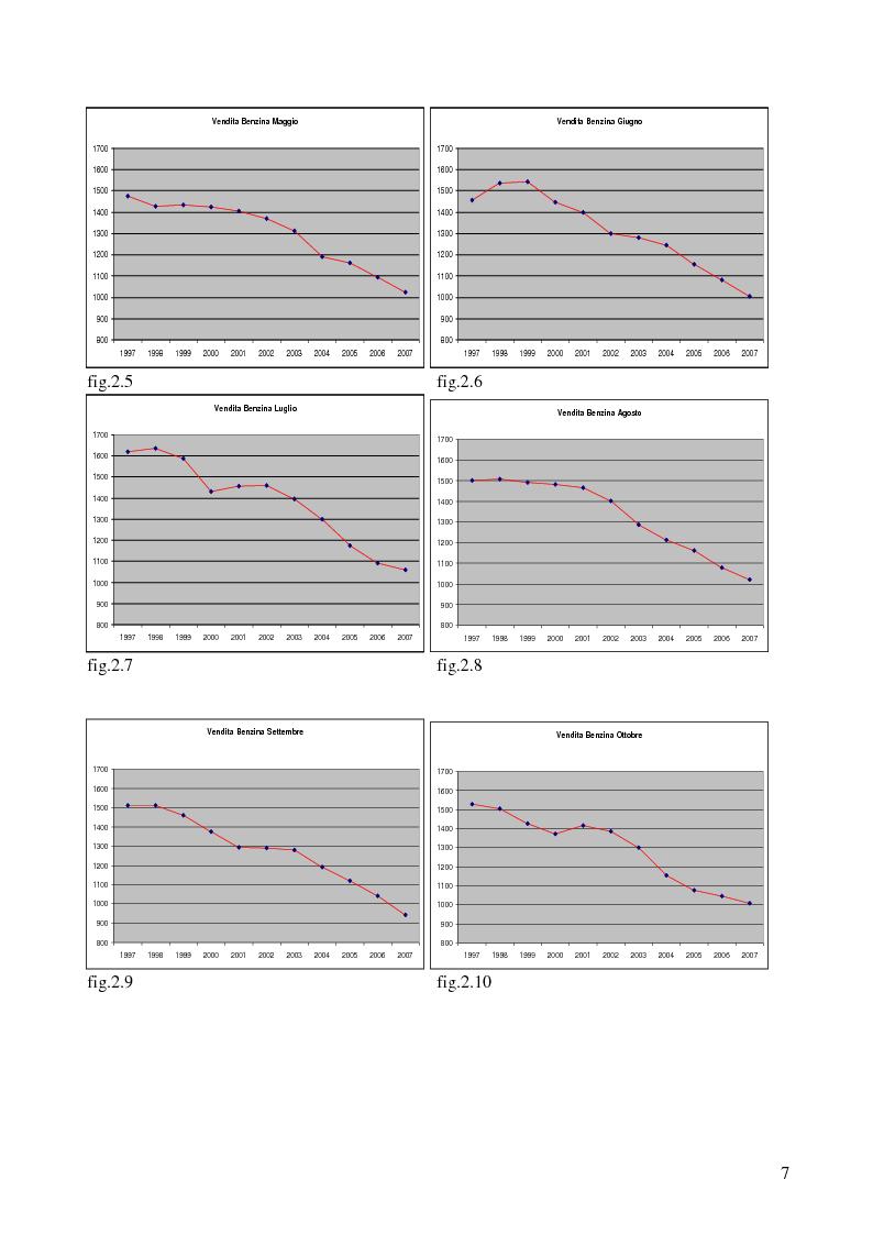 Anteprima della tesi: Modello di previsione della vendita di benzina e gasolio in Italia, Pagina 6