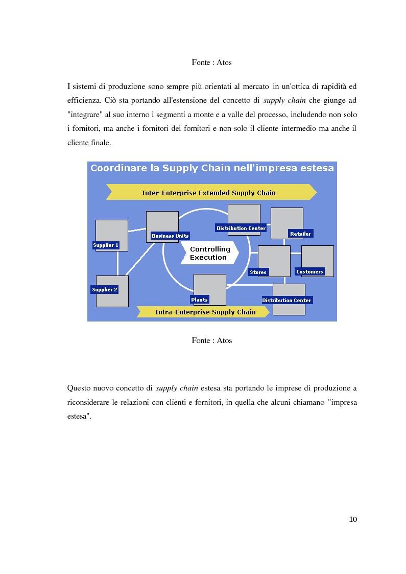 Anteprima della tesi: Supply chain management. Il caso Meridionale Grigliati s.p.a., Pagina 5