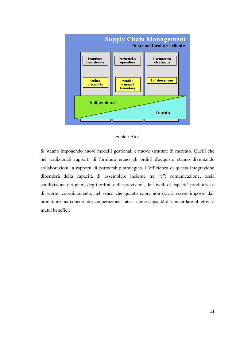 Anteprima della tesi: Supply chain management. Il caso Meridionale Grigliati s.p.a., Pagina 6